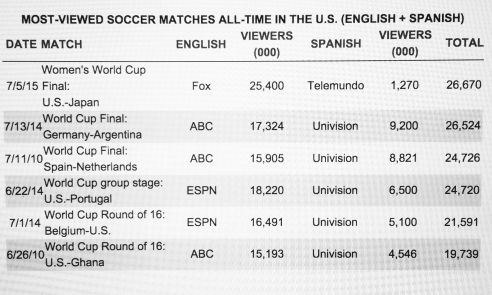 Most Watched Soccer Matches All Time in the U.S