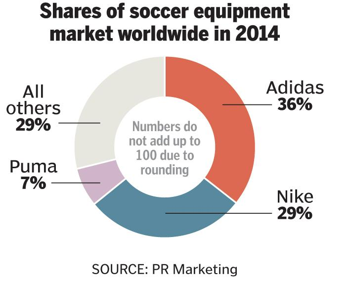 nike vs reebok brand analysis Nike owns over 80% of the us's $26 billion basketball market and its share is also growing year over year adidas' share of the market is only about 14% adidas has a growing market share, but it remains to be seen whether it will grow at the cost of nike, or other lesser brands.