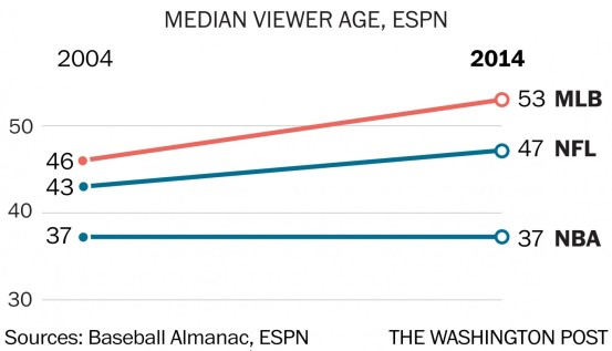 Graph NBA Age Consistency with Millennials