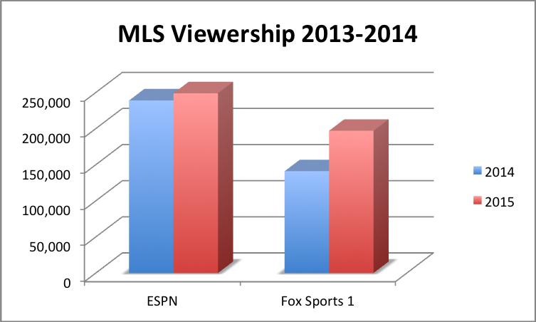Chart 1 (MLS)